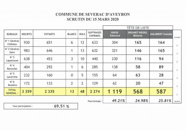 Sévérac d'Aveyron : Résultats du 1er tour des Municipales du 15.03.20